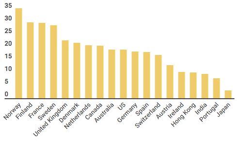 Women's Share of Public Board Seats around the World